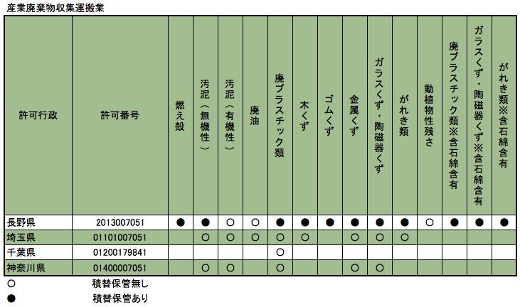 産業廃棄物収集運搬業 信州ウェイスト 不用品回収 長野県、神奈川県、千葉県、埼玉県