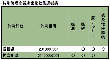 特別管理産業廃棄物収集運搬業 信州ウェイスト 不用品 回収 長野県、神奈川県