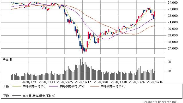 株価と実体経済